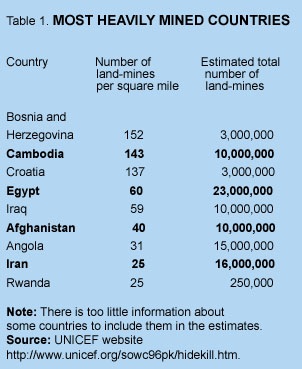 Table 1: Most Heavily Mined Countries