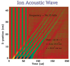 Figure 2: Ion Acoustic Wave