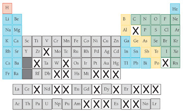periodic table with missing elements