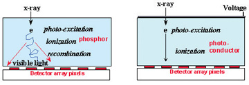 Diagram illustrating x-ray detection with a phosphor/sensor combination (left) and with an x-ray photoconductor (right).
