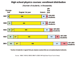 High school physics courses: enrollment distribution