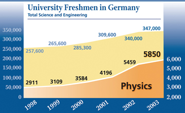 The impact of the Year of Physics can be seen in the dramatic increase in physics and astronomy enrollments among first-year university students