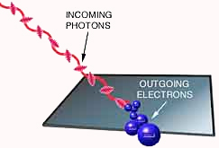 Einstein noted that careful experiments involving the photoelectric effect could show whether light consists of particles or waves.