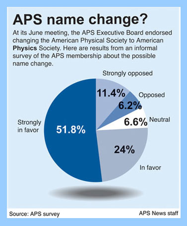 APS name change survey