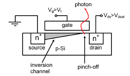 Fig.1. Light emission from saturated n-type MOSFET (Vg– gate voltage, Vt–threshold voltage, Vds–drain-to-source voltage, Vdsat≈Vds-Vt)