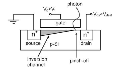 "Fig. 3. Light emission from n-type MOSFET (LN) and p-type MOSFET (LP) in a CMOS inverter is a combination of LSAT and LOFF: LOFF (horizontal region) ""tracks"" the logic state of a transistor; LSAT (peaks) corresponds to the emission from switching transistors. Light emission from n-type devices is much stronger than that from p-type devices."