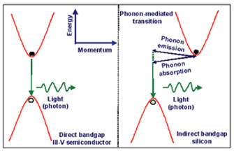 Figure 1. Difference of light emission mechanisms between direct and indirect bandgap materials.
