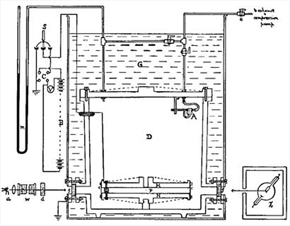Diagram of Millikan's apparatus, from his Physical Review paper