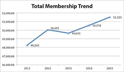 Total Membership 2015 graph