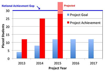 National Achievement Gap graph