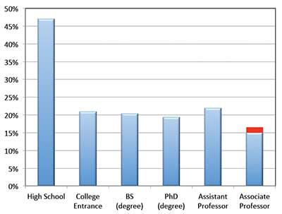 Percentage of women participating in physics at various academic stages