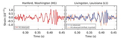 LIGO waves charts