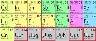 Four elements added to the periodic table portion of the periodic table urtaz Image collections